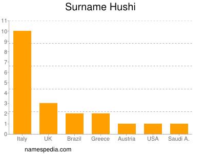 Surname Hushi