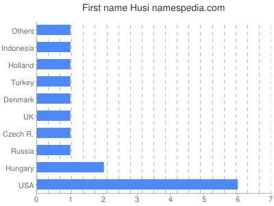 Given name Husi