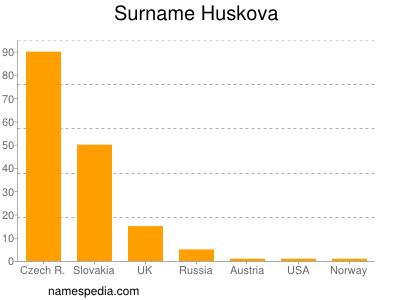 Surname Huskova
