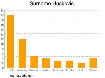 Surname Huskovic