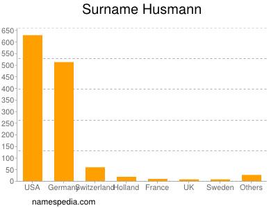 Surname Husmann