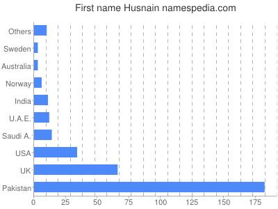 Given name Husnain