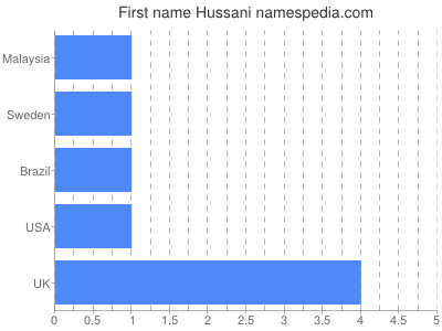 Given name Hussani
