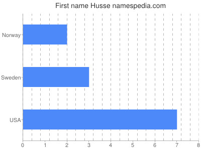 Given name Husse
