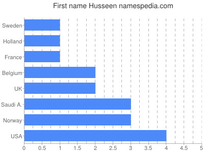 Given name Husseen