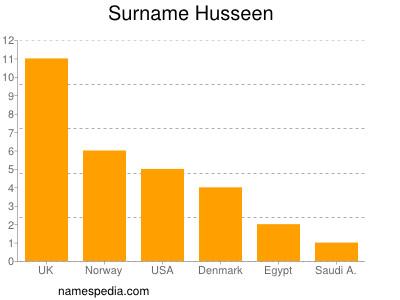 Surname Husseen