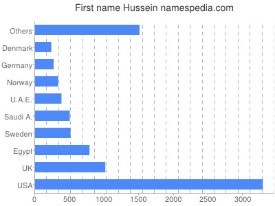 Given name Hussein