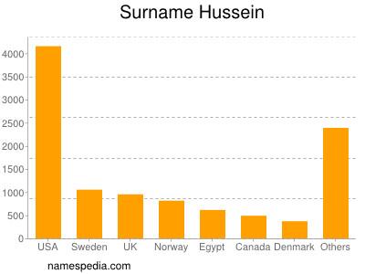 Surname Hussein