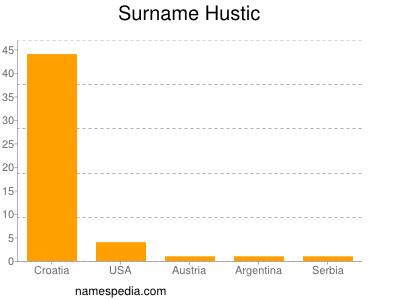 Surname Hustic