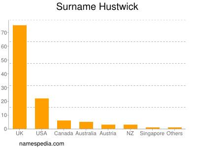 Surname Hustwick