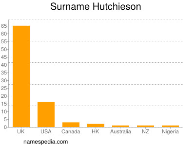 Surname Hutchieson