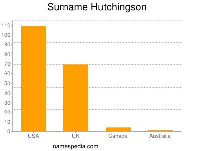 Surname Hutchingson