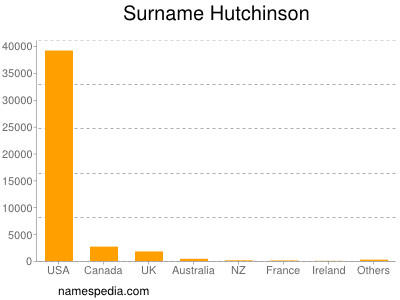 Surname Hutchinson