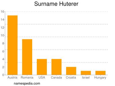 Surname Huterer