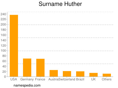 Surname Huther