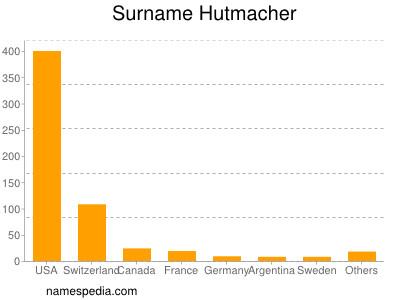 Surname Hutmacher