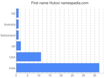 Given name Hutoxi