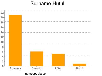 Surname Hutul