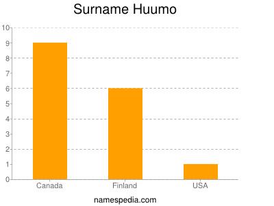 Surname Huumo