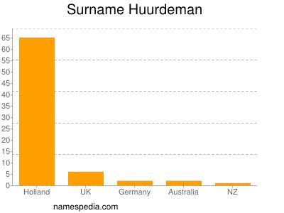 Surname Huurdeman