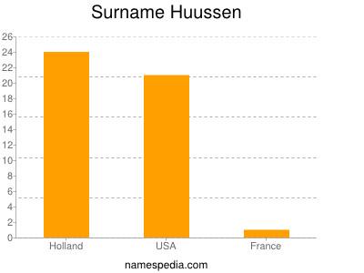 Surname Huussen