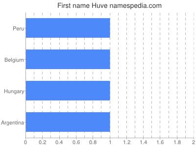 Given name Huve