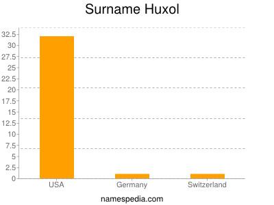 Surname Huxol