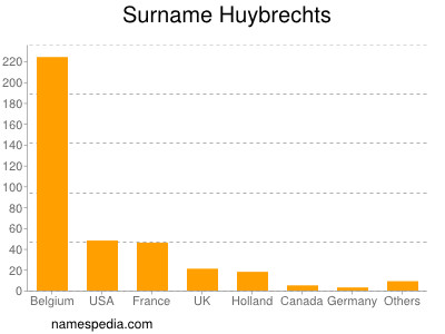 Surname Huybrechts