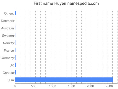 Given name Huyen