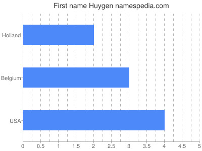 Given name Huygen