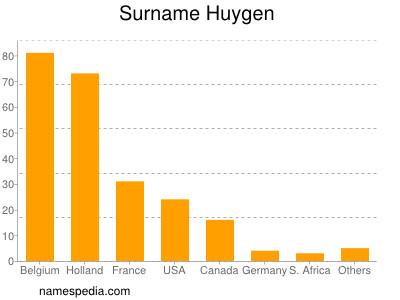Surname Huygen