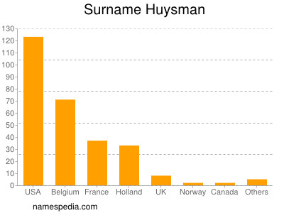 Surname Huysman