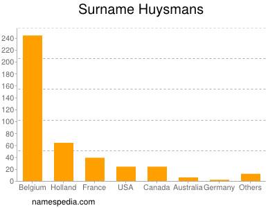 Surname Huysmans