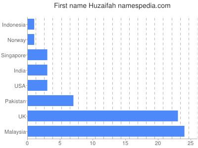 Given name Huzaifah