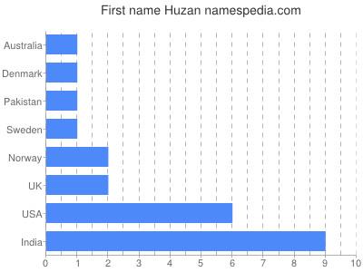 Given name Huzan