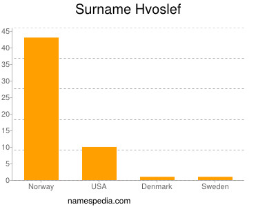 Surname Hvoslef