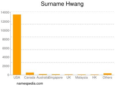 Surname Hwang