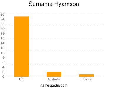 Surname Hyamson