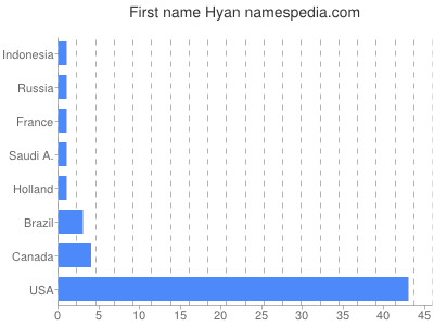 Given name Hyan
