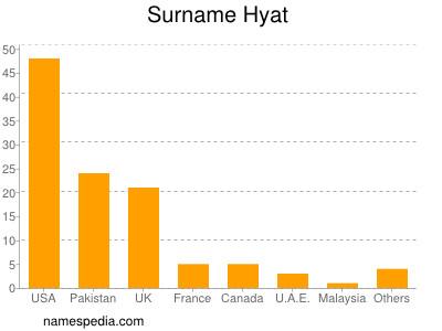 Surname Hyat