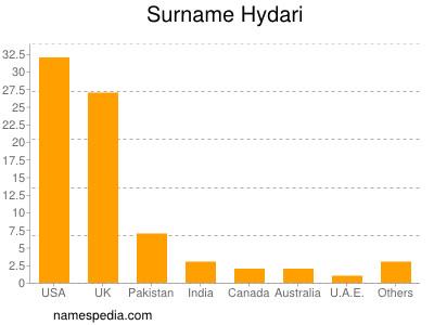 Surname Hydari