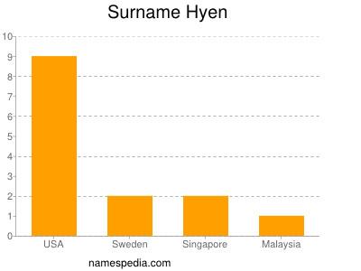 Surname Hyen