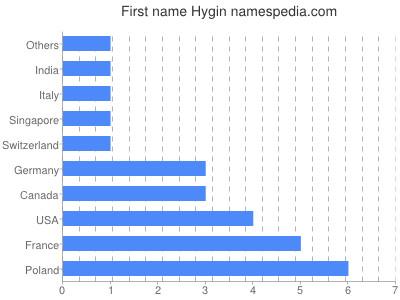 Given name Hygin