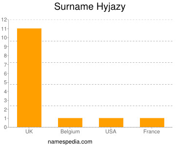 Surname Hyjazy