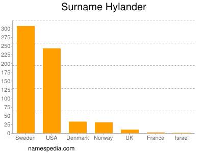 Surname Hylander