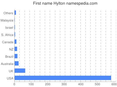 Given name Hylton