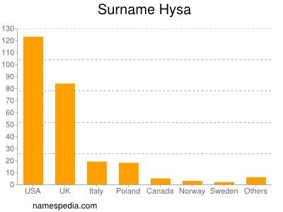 Surname Hysa