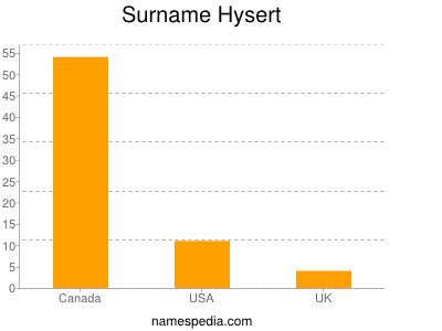 Surname Hysert