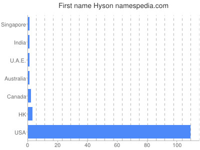 Given name Hyson