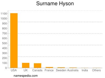 Surname Hyson